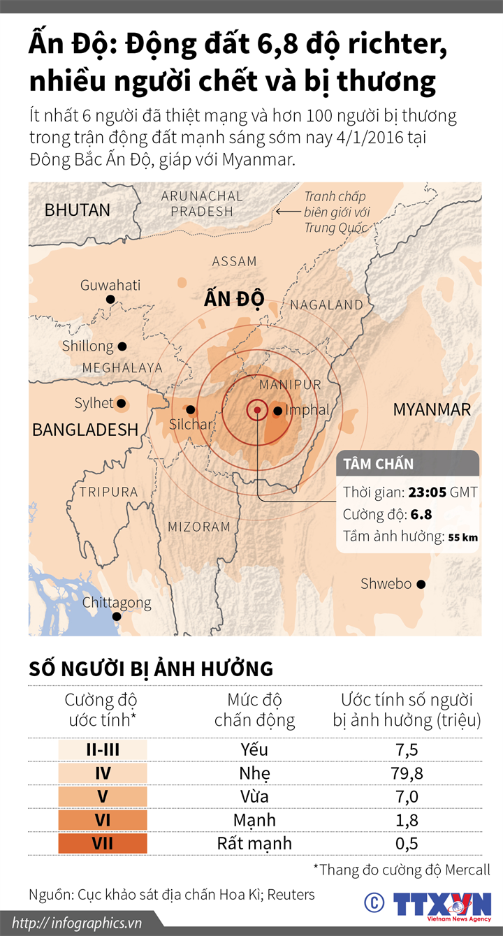 Ấn Độ: Động đất 6,8 độ richter, nhiều người chết và bị thương