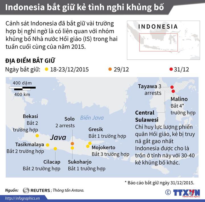 Indonesia bắt giữ kẻ tình nghi khủng bố