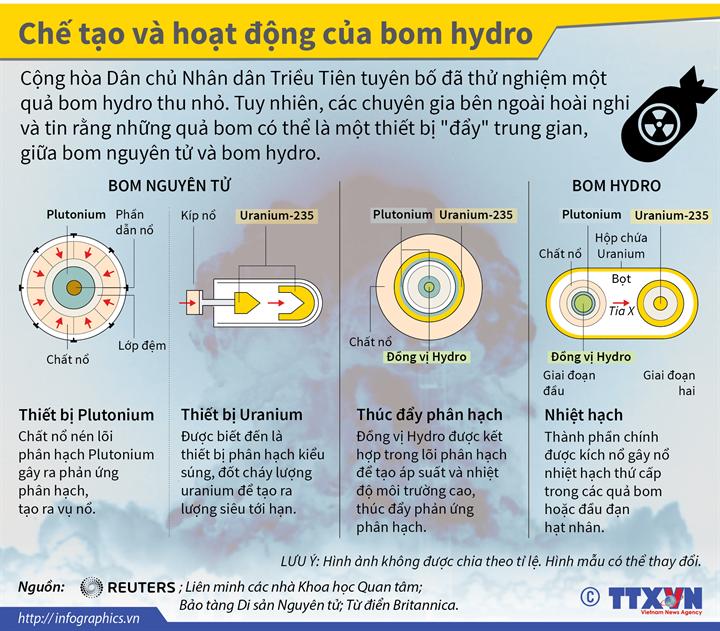 Chế tạo và hoạt động của bom hydro