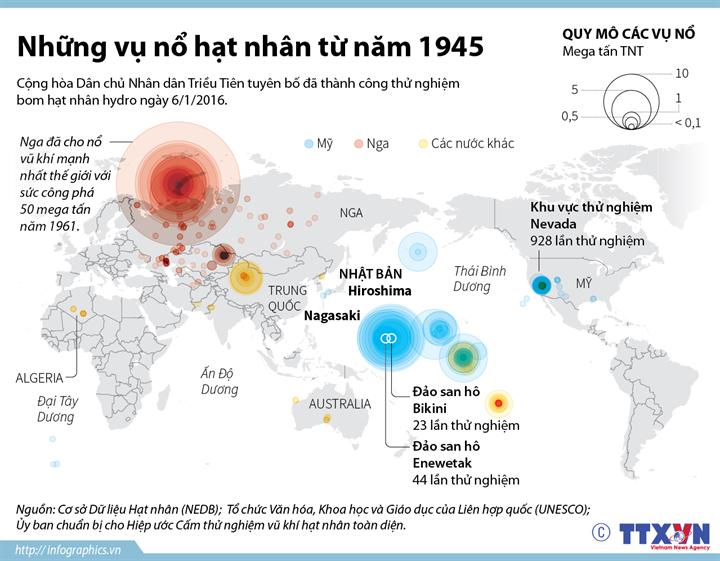 Những vụ nổ hạt nhân từ năm 1945