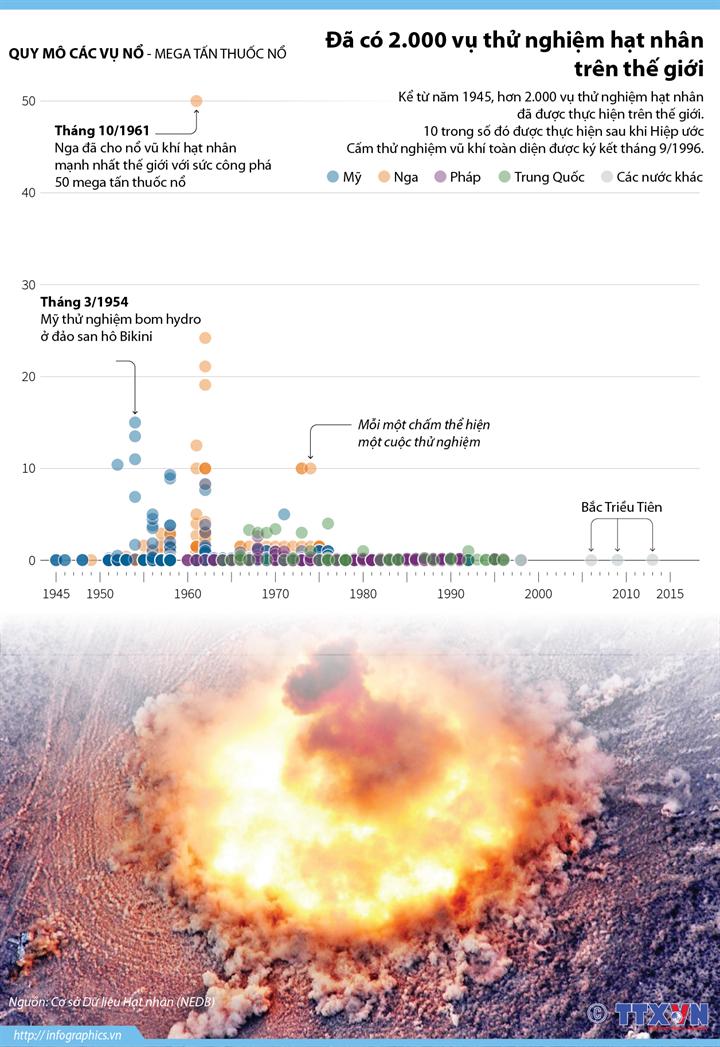 Đã có hơn 2.000 vụ thử nghiệm hạt nhân trên thế giới