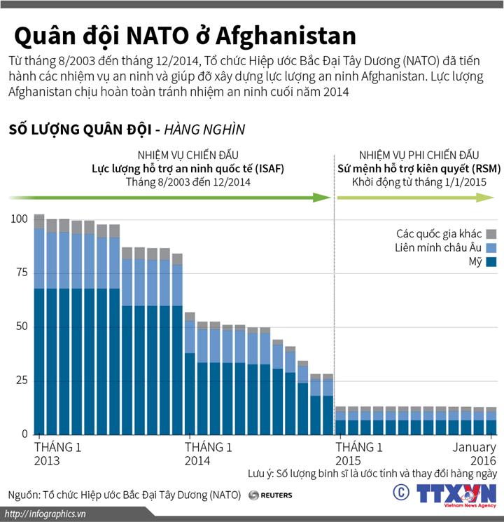 Quân đội NATO ở Afghanistan
