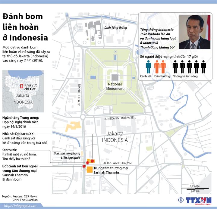 Đánh bom liên hoàn ở Indonesia