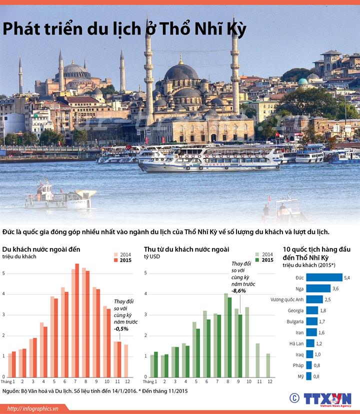 Phát triển du lịch ở Thổ Nhĩ Kỳ