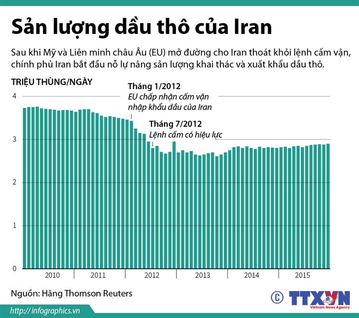Sản lượng dầu thô của Iran
