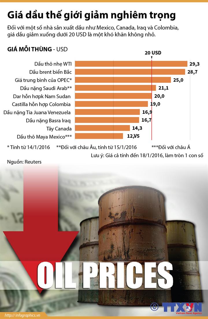 Giá dầu thế giới giảm nghiêm trọng