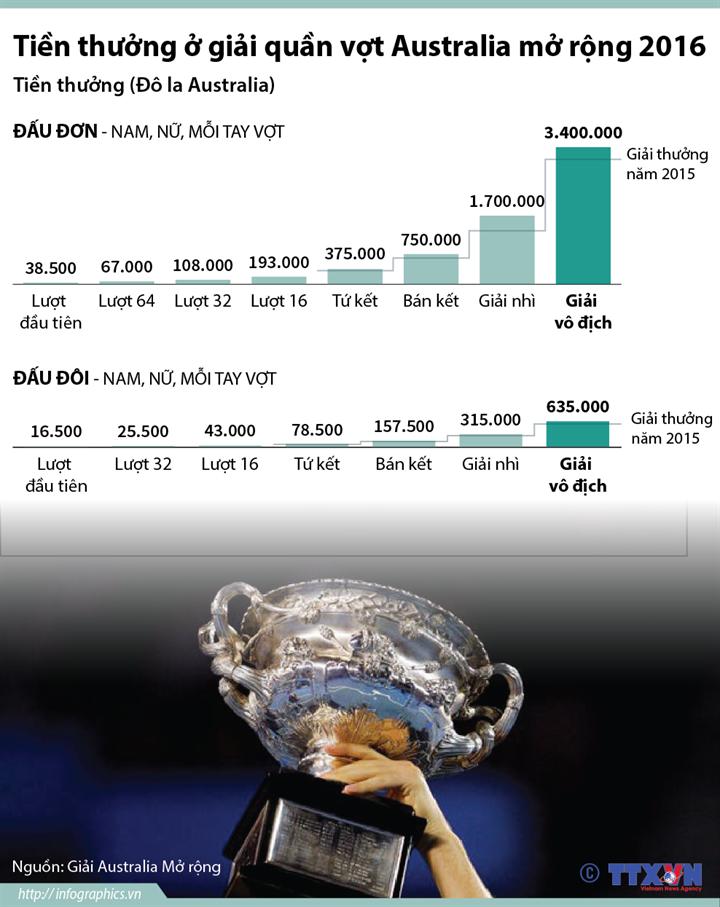 Tiền thưởng ở Giải quần vợt Australia mở rộng 2016