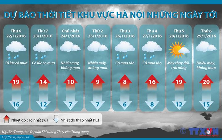 Dự báo thời tiết khu vực Hà Nội từ ngày 22 đến 29/1/2016
