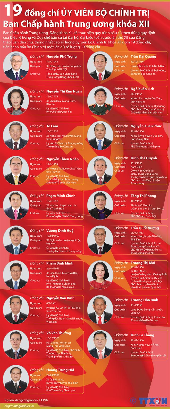 19 đồng chí Ủy viên Bộ Chính trị  Ban Chấp hành Trung ương khóa XII