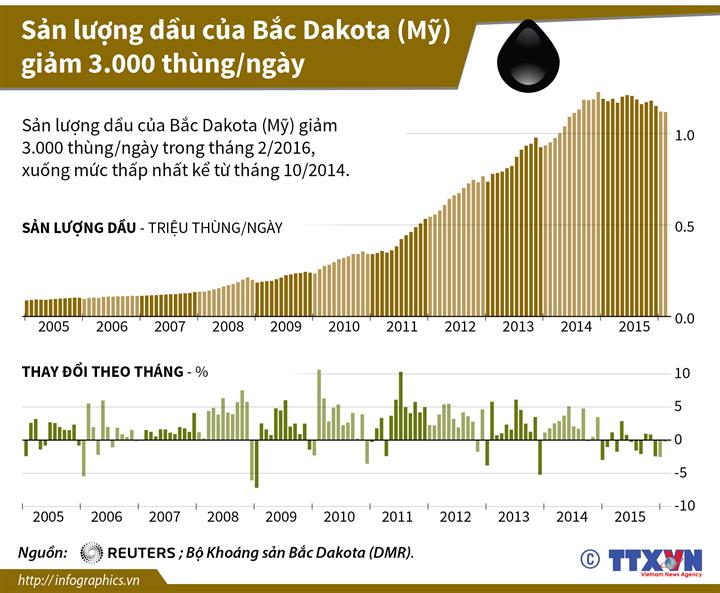 Sản lượng dầu của Bắc Dakota (Mỹ) giảm 3.000 thùng/ngày