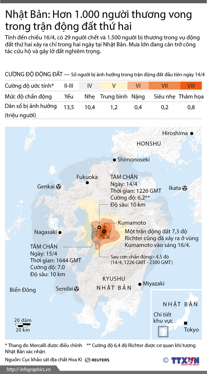 Nhật Bản: Hơn 1.000 người thương vong trong trận động đất thứ hai