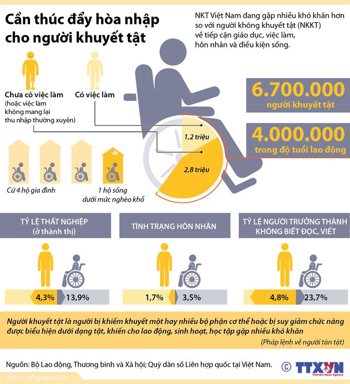 Việt Nam hiện có khoảng 6,7 triệu người khuyết tật