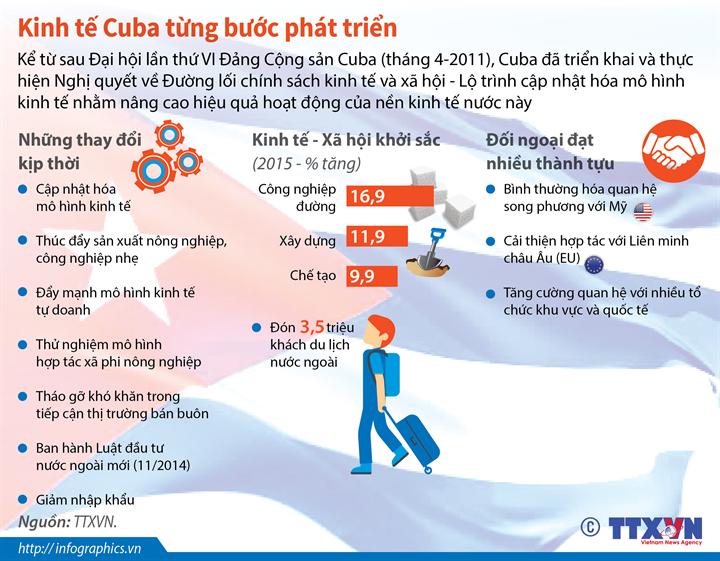 Kinh tế Cuba từng bước phát triển
