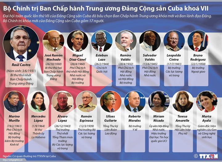 Bộ Chính trị Ban Chấp hành Trung ương Đảng Cộng sản Cuba khóa VII