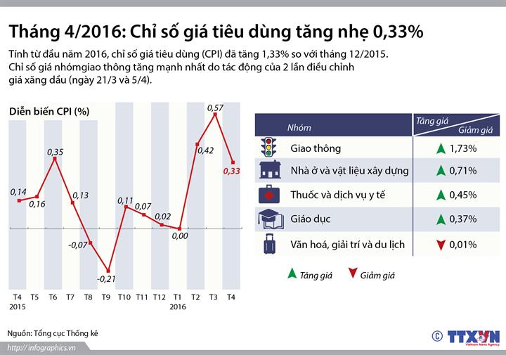 Tháng 4/2016: Chỉ số giá tiêu dùng tăng nhẹ 0,33%