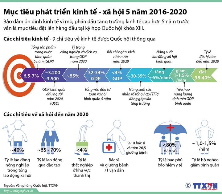 Mục tiêu phát triển kinh tế - xã hội 5 năm 2016-2020