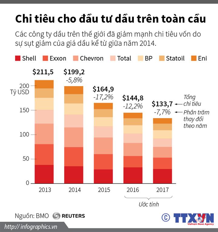 Chi tiêu vốn cho khai thác dầu giảm