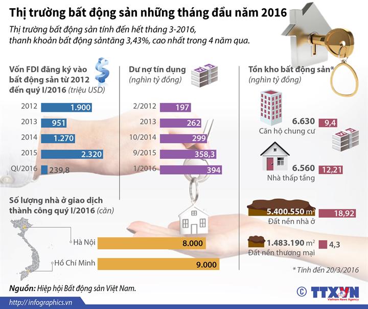 Thị trường bất động sản những tháng đầu năm 2016