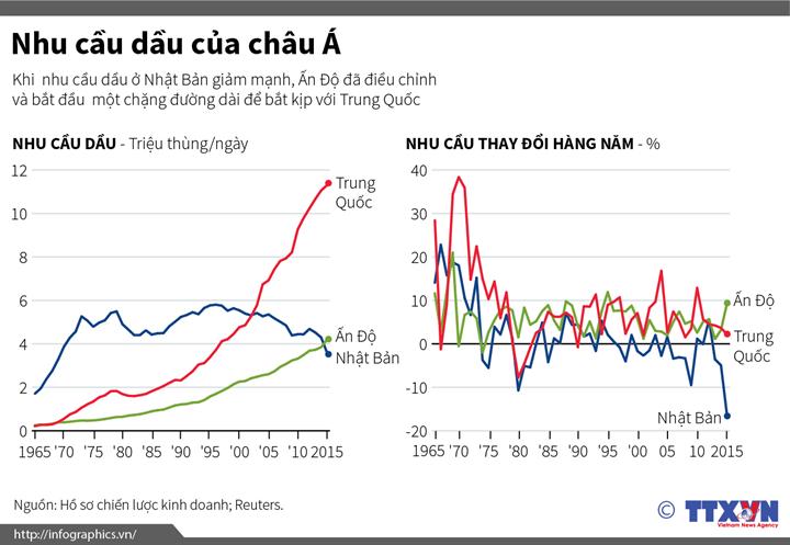 Nhu cầu dầu của châu Á