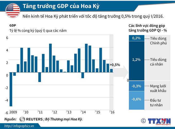 Tăng trưởng GDP của Hoa Kỳ