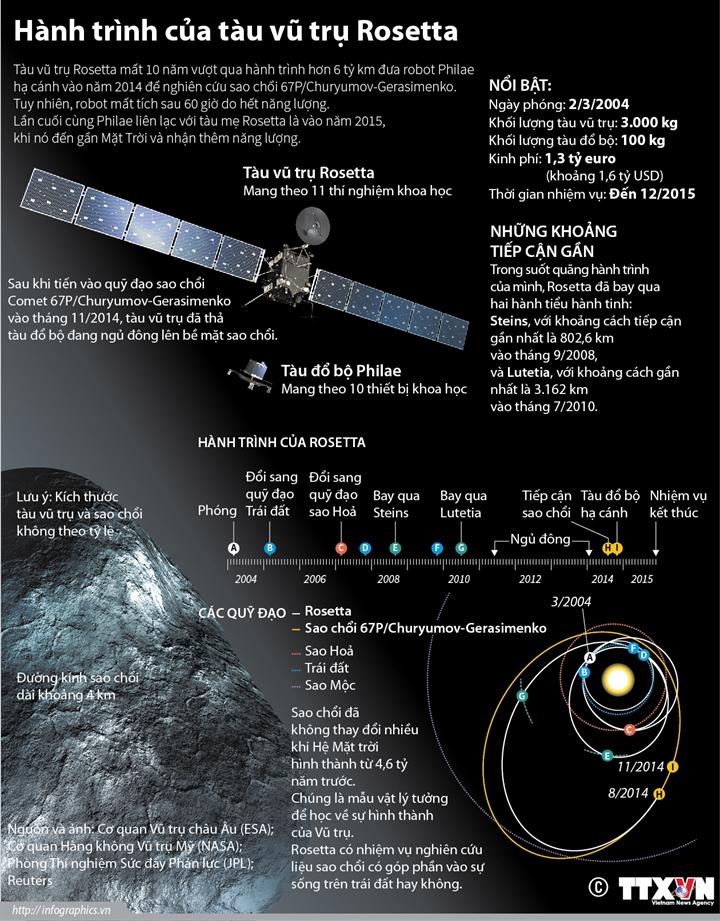 Hành trình của tàu vũ trụ Rosetta