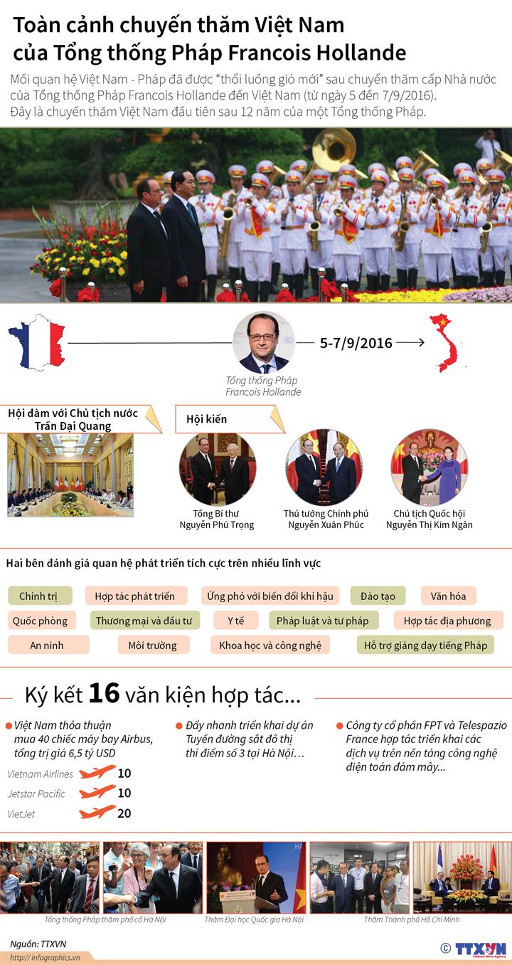 Toàn cảnh chuyến thăm Việt Nam của Tổng thống Pháp Francois Hollande