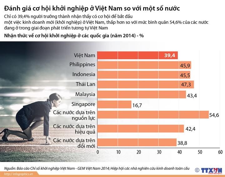 Đánh giá cơ hội khởi nghiệp ở Việt Nam so với một số nước