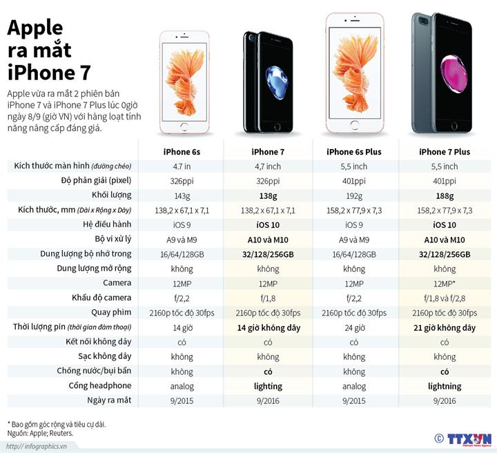 Apple ra mắt iPhone 7