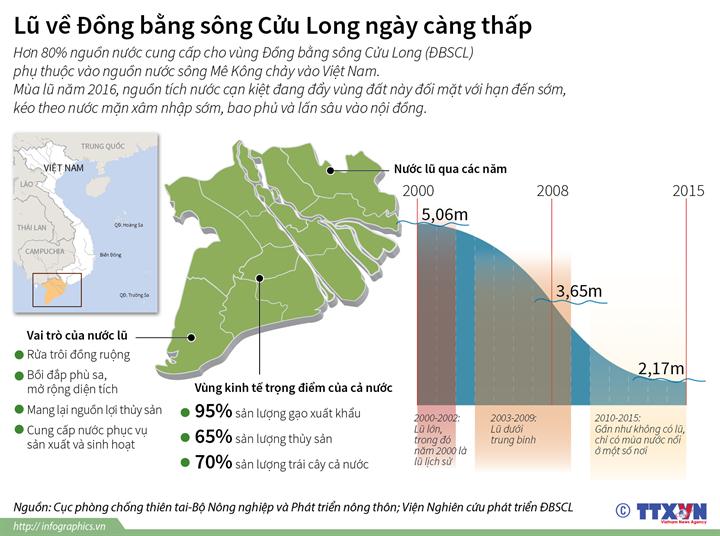 Lũ về đồng bằng sông Cửu Long ngày càng thấp