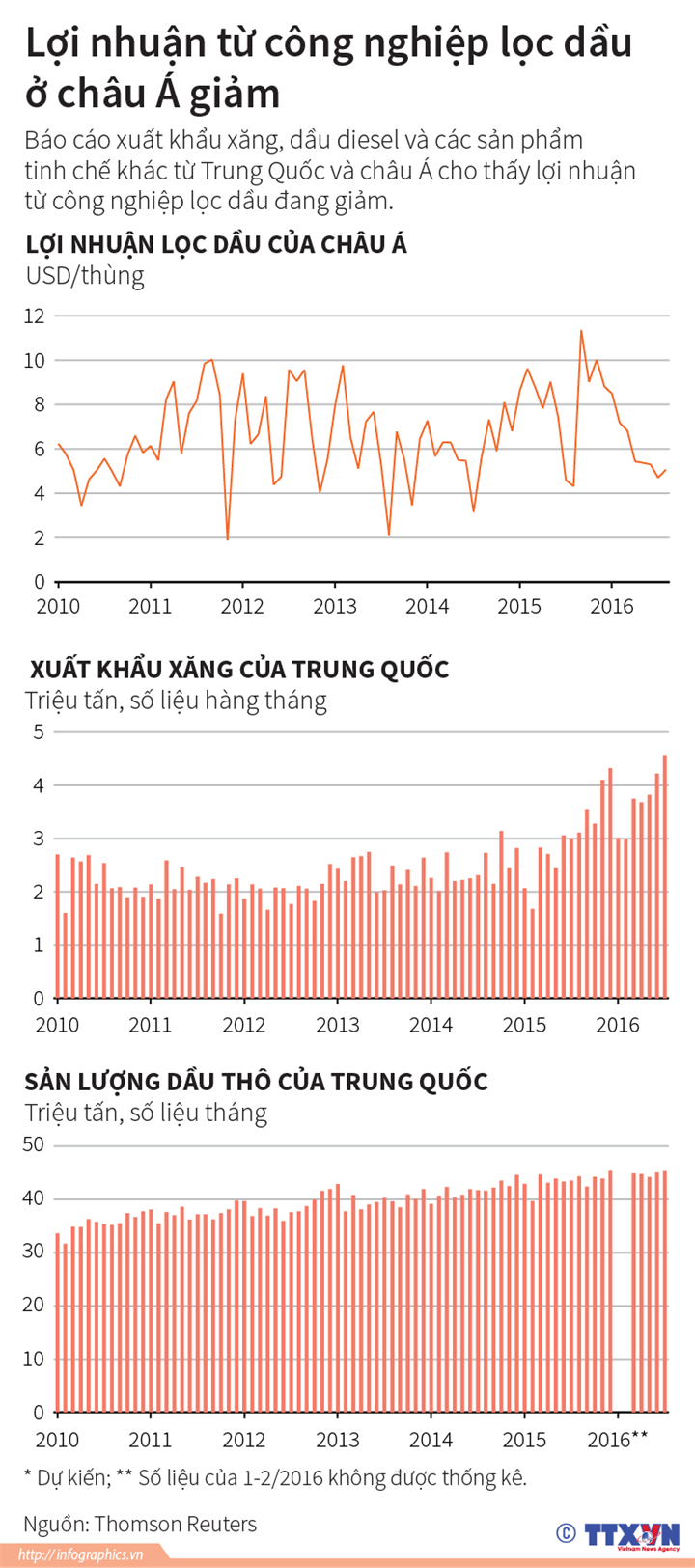 Lợi nhuận từ công nghiệp lọc dầu ở châu Á giảm