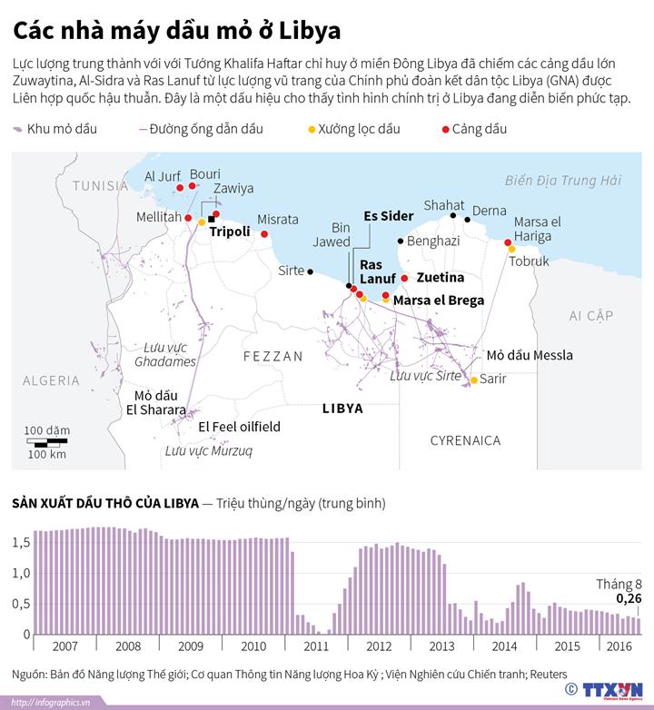 Các nhà máy dầu ở Libya