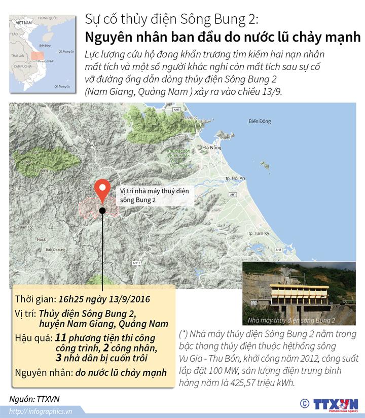 Sự cố thủy điện sông Bung 2: Nguyên nhân ban đầu do nước lũ chảy mạnh