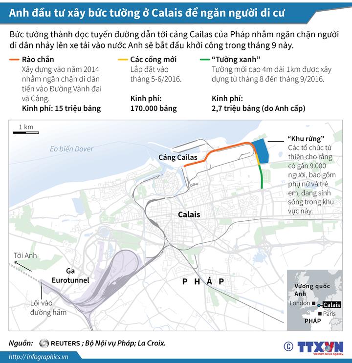 Anh đầu tư xây bức tường ở Calais để ngăn người di cư