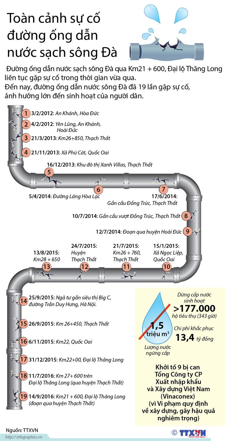 Toàn cảnh sự cố đường ống dẫn nước sạch sông Đà