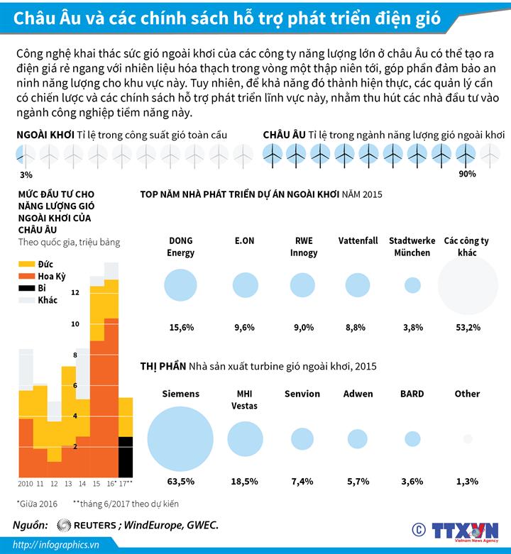 Châu Âu và các chính sách hỗ trợ phát triển điện gió