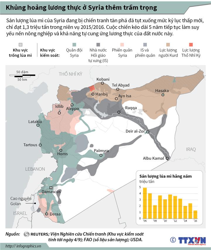 Khủng hoảng lương thực ở Syria thêm trầm trọng