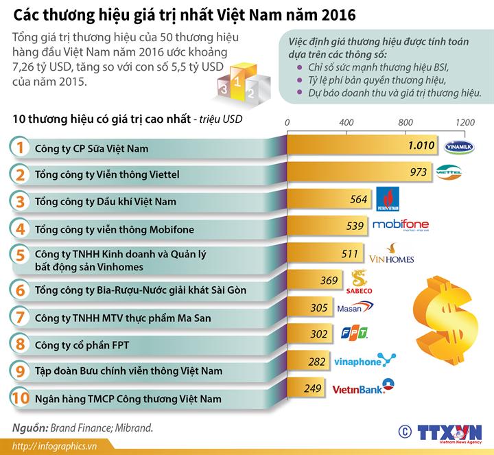 Các thương hiệu giá trị nhất Việt Nam năm 2016