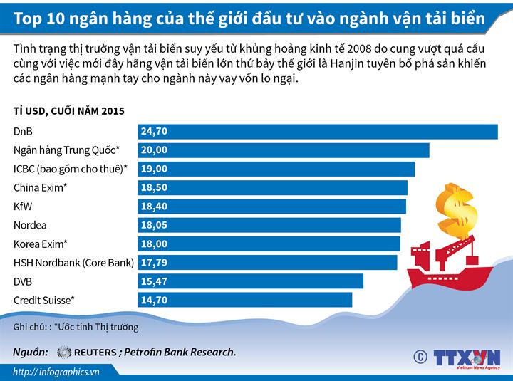 Top 10 ngân hàng của thế giới đầu tư vào ngành vận tải biển