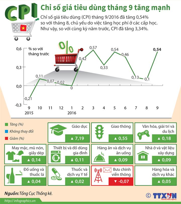 Chỉ số giá tiêu dùng (CPI) tháng 9 tăng mạnh