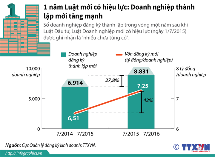 1 năm Luật mới có hiệu lực: Doanh nghiệp thành lập mới tăng mạnh