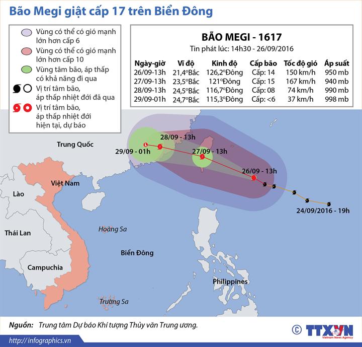 Hướng di chuyển của cơn bão Megi