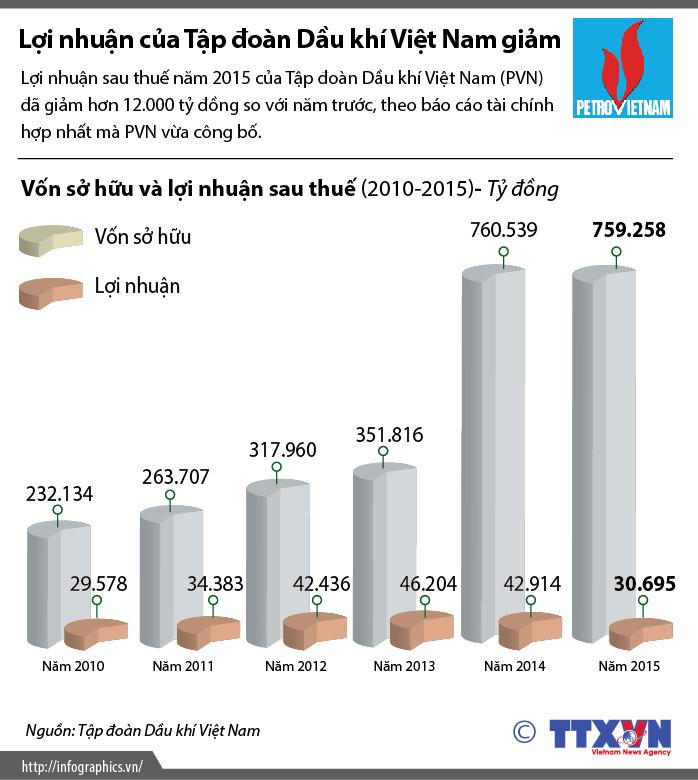 Lợi nhuận của Tập đoàn Dầu khí Việt Nam giảm