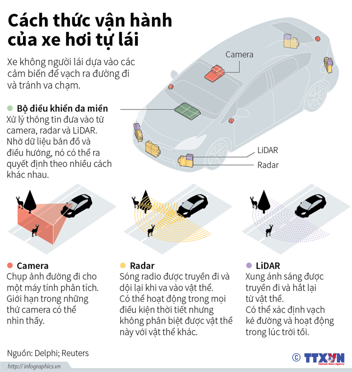 Cách thức vận hành của xe hơi tự lái