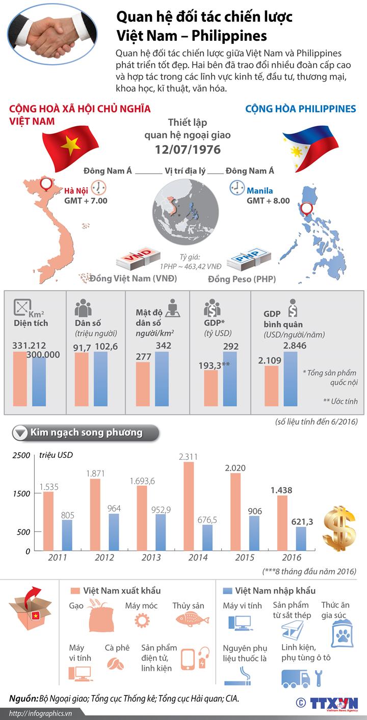 Quan hệ đối tác chiến lược Việt Nam - Philippines