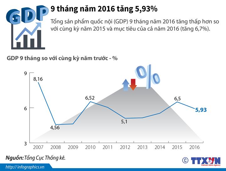 GDP 9 tháng 2016 tăng 5,93%