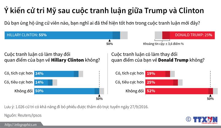 Cử tri Mỹ nghĩ gì sau cuộc tranh luận giữa Donald Trump và Hillary Clinton