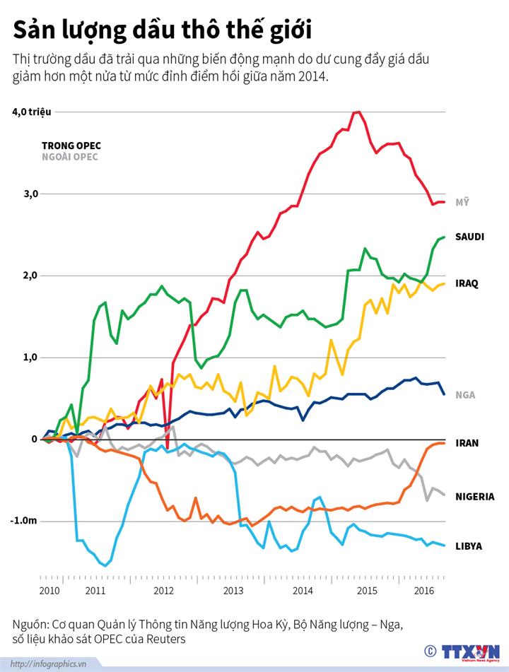 Sản lượng dầu thô thế giới