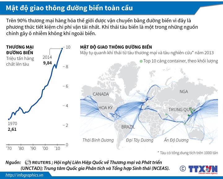 Mật độ giao thông đường biển toàn cầu