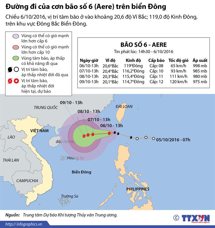 Đường đi của cơn bão số 6 trên biển Đông