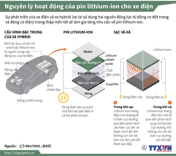 Nguyên lý hoạt động của pin lithium-ion cho xe điện